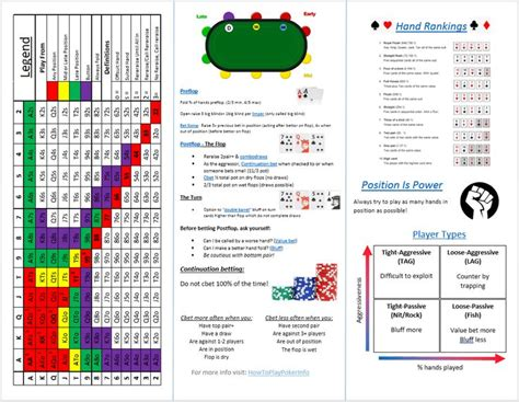 8 best The Indispensable Poker Cheat Sheet images on