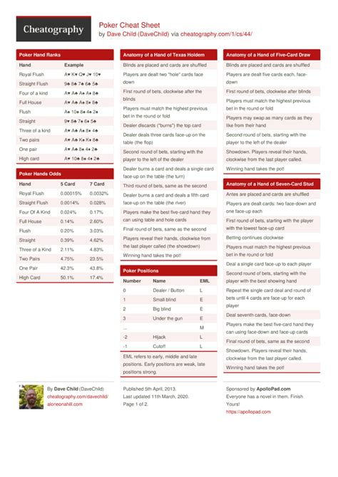 Poker Cheat Sheet by DaveChild - Download free from