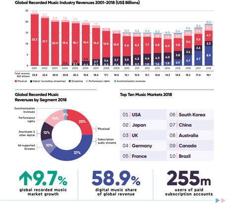 Global Music Market: Streaming Accounts for Almost Half of
